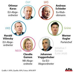 eu-wahl-spitzenkandidaten
